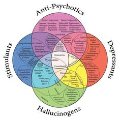 MEDICAL INTERPRETING: Medications Diagram. A visual representation of common medications -Antipsych, Stimulants, Hallucinogens, Depressants- that can come up during interpreting jobs in general but especially medical work. Their categories and spellings.