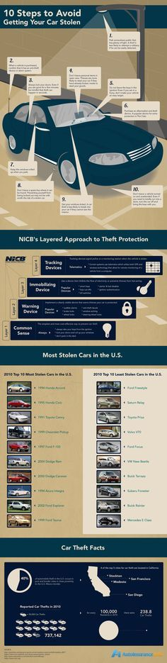 Car stolen cases have increased to great extent in recent years and to avoid this there must be some measures taken. Are you too worried about your car getting stolen and finding some preventive measures? Here is an infographic guiding you on the preventive steps to avoid your car from getting stolen. The poster also reveals car theft facts and layered approach to theft protection by National Insurance Crime Bureau.
