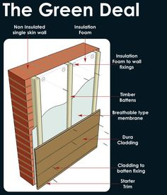Dura Cladding manufactured from composite timber is the ideal product for finishing the exterior of buildings which have been fitted with external Green Deal wall insulation. External Wall Cladding, External Wall Insulation, Composite Cladding, Insulation Cladding, Home Insulation, Insulation Materials, Interior Sliding Barn Doors, Interior Shutters, Interior Walls