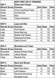 weight training routines for women | Weight Training