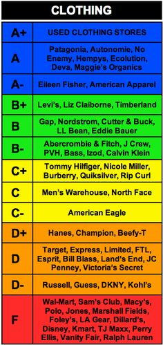 Rankings of clothing brands and whether they practice social and environmental responsibility.