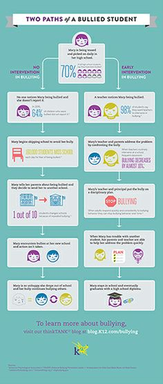 Infographic: Two Paths of a Bullied Student