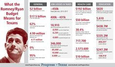 The truth about how the devastating Romney/Ryan budget would affect Texans.