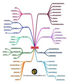 Business Plan Mind Map — Entrepreneurship In A Box Business Model Canvas, Craft Business, Start Up Business, Starting A Business, Business Planning, Business Tips, Online Business, Startup Business Plan, Business Opportunities
