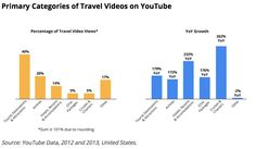 Primary categories of travel videos on YouTube