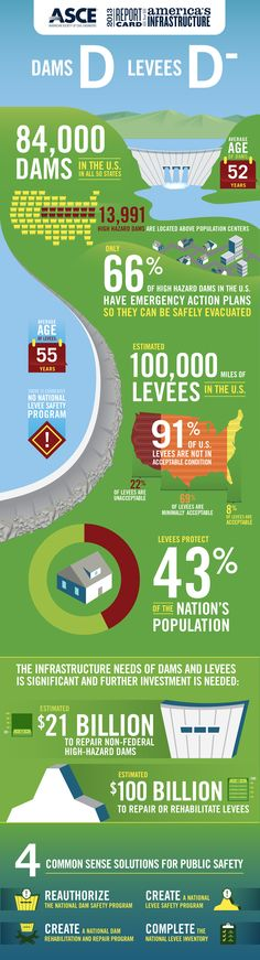 American Society of Civil Engineers:  Report Card on Levees and Dams  Did you know: 91% of U.S. levees are not in acceptable condition? ASCE | 2013 Report Card for America's Infrastructure