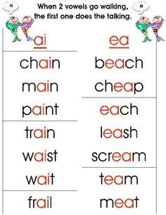Pronunciación en inglés. English pronunciation.