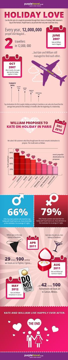 Holiday Love Story #infographic #travel