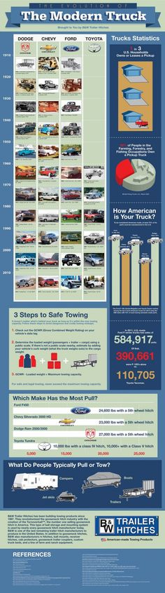 """INFOGRAPHIC: THE EVOLUTION OF THE MODERN TRUCK    Compare the body styles and engines of four popular trucks makers since the beginning of the product of trucks in the 1900s with models from each of the decades all the way until present day. Also learn about just how """"American"""" Dodge, Ford and Chevy really are with how much their parts are made in the USA compared to each other as well as Japanese make Toyota."""