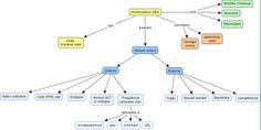 Mapa conceptual: analitzadors de posicionament web (en grup)