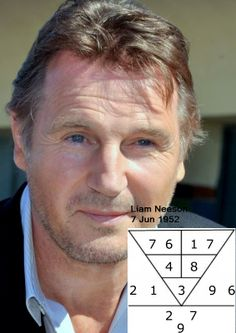 Liam Neeson, Irish actor & Oscar winner, born 7Jun 1952. He is a root character 3, proactive & forward looking person. He has ability to command high rank position, & be prosperous. His chart shows a responsible & hardworking person, who sees to the completion of his work. The right career of an actor, will be highly successful & have great wealth. Are you in the right business, or in the right career? Go to numerology.anselmang.com & find out. #liamneeson #career #business #actor