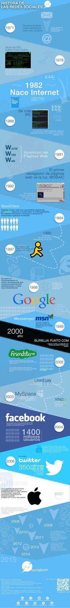 Historia de las Redes Sociales #infografia #infographic #socialmedia