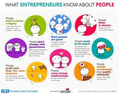 What Entrepreneurs Know About People Illustrated... | Funders and Founders Notes