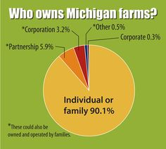 Pie Chart of Michigan Farm Ownership