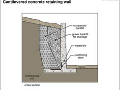 Image Result For Four Foot Retaining Wall Design