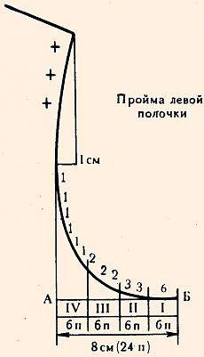 Berekening en vyvyazyvanie armsgaten pereda.Po Maximova.