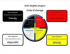 School friendly Circle of Courage image 4th Grade Classroom, Classroom Fun, Classroom Organization, Circle Of Courage, Indigenous Education, Activities For Teens, School Social Work, Medicine Wheel, Outdoor Classroom