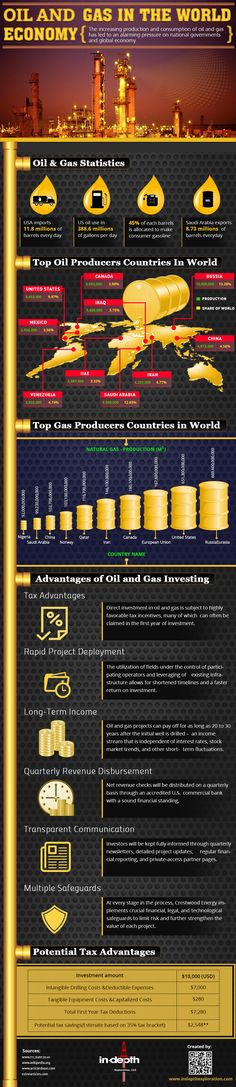 Oil And Gas In The World Economy Infographic  #News from Mauritius Oil and Gas, Boulle Mining Group http://www.jboullemininggroup.com  www.boulle.com