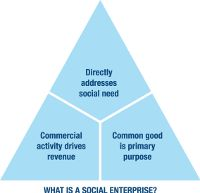 Social Enterprise Alliance is the membership organization for the diverse and rapidly growing social enterprise sector in North America.
