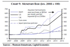 Monetary Base - for Japan, Eurozone, UK and US Financial Markets, Base, Chart, Japan, Marketing, Okinawa Japan, Japanese Dishes