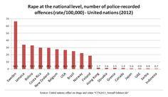5% Muslim population commit 77% of all rape crimes in Sweden. https://plus.google.com/106905036477916841523/posts/Rhfa85ysMay