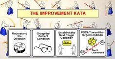 Lean als een aanpak waarbij medewerkers proefondervindelijk, via snelle plan-do-check-act (PDCA) cycli, onbekende problemen overwinnen.
