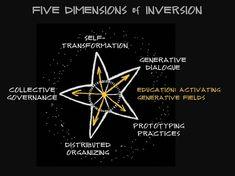 Figure 1: Inverting the 21st-Century University: 5 Core Dimensions