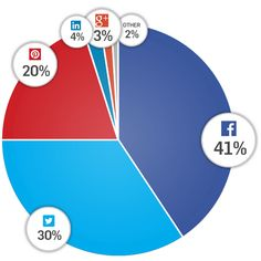 Our post asking which social network drives the most visits used social sharing data from Gigya to help answer this question. These are the top sources of sharing at a top-level. Social Media Statistics, Social Media Marketing, Digital Marketing, Email Marketing, Illustration Software, Marketing Innovation, Pinterest Advertising, Network Drive, Google Plus