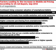 Ad Buyers Get Down to Brass Tacks on Mobile