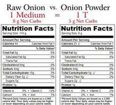 Raw Onions vs. Onion Powder