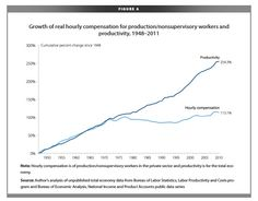 Wonder why the middle class is hurting? Look at this chart of hourly compensation compared to worker productivity.