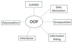 """Introduction: Object-oriented programming (OOP) is a programming paradigm that represents the concept of """"objects"""" that have data field. Computer Science Major, Computer Technology, Computer Programming, Structure In C, Object Oriented Programming, Programing Software, Job Interview Questions, Data Structures, Learn To Code"""