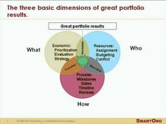 """Strategic portfolio management differs greatly from """"operational"""" portfolio management. It concentrates on selecting the best projects to develop, prioritizi. Portfolio Management, Business Inspiration, Budgeting, Heart, Youtube, Projects, Budget Organization, Budget, Youtubers"""
