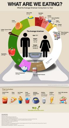 What the Average American Consumes in a Year.. I feel this is kind of a nice version with a limited/general group of foods included. We, as a whole population, do not eat well.