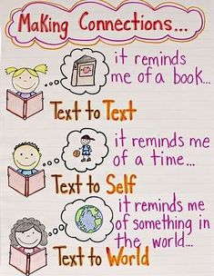 Image result for anchor charts for reading