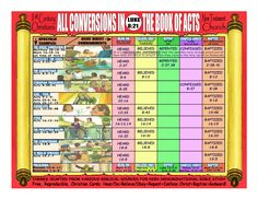 Free, reproducible, non-denominational, scriptural, SUPER LARGE Christian bible study cards or charts Christian Art Publishers, Understanding The Bible, Churches Of Christ, Bible Scriptures, Christianity, The Book, Charts, Acting, Believe