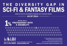 Based on the top 100 domestic grossing sci-fi & fantasy movies (as of 2014). Source: Lee & Low Books