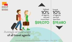 Read the run down on what you can expect to earn on a travel agent's salary here: http://hostagencyreviews.com/how-much-do-travel-agents-make-travel-agent-salary/