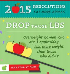 Resolution: Drop those pounds. Solution: #TwoApplesADay