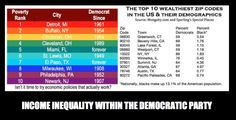 Income inequality within the Democratic Party - the using the mob to force their extortion on everybody else. Deceit, Democratic Party, Political Cartoons, Current Events, Finance, Politics, Coding, Thoughts, Facts