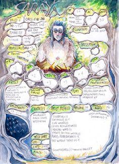 Sad druid needed a new character sheet. Dungeons And Dragons 5e, Dungeons And Dragons Characters, Dungeons And Dragons Homebrew, Dnd Characters, Fantasy Characters, Fantasy Character Design, Character Concept, Character Art, Character Sheet Writing