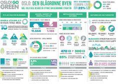 Oslo go green!  Den blågrønne byen  Test din miljøkunnskap:  https://quiz.bymiljoetaten.no