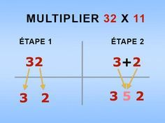 "Interesting multiplication ""tricks"" that students might enjoy--may even math tricks students explain why the tricks work Math For Kids, Fun Math, Math Activities, Multiplication Tricks, Multiplying Fractions, Math Help, Learn Math, Simple Math, Homeschool Math"