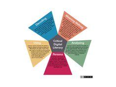 5 Dimensions Of Critical Digital Literacy: A Framework