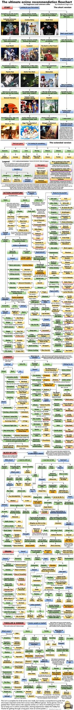The Ultimate Anime Recommendation Flowchart - Imgur