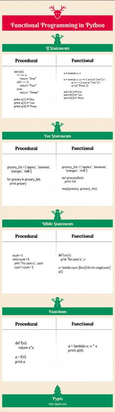 Infographic--Functional-Programming-in-Python---Infogram