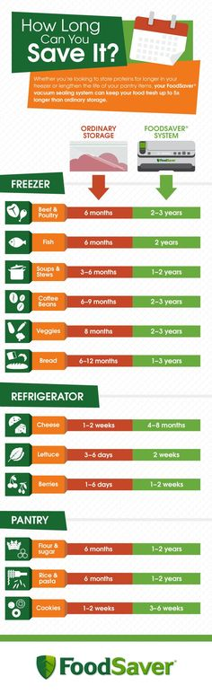 How Long Can You Save It? Vacuum Food Saver Storage time.
