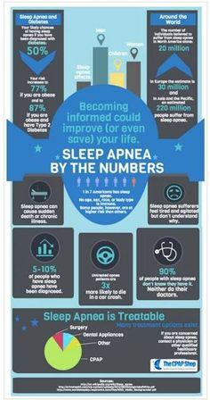 Sleep Apnoea / Apnea by the Numbers - Good Info from the CPAP Shop!!