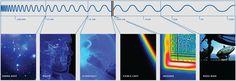 Wellenlängen veranschaulicht FLIR ONE™ - See the Heat°