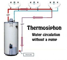 Tired of waiting for hot water and wasting cold water? Hot water recirculation loops.